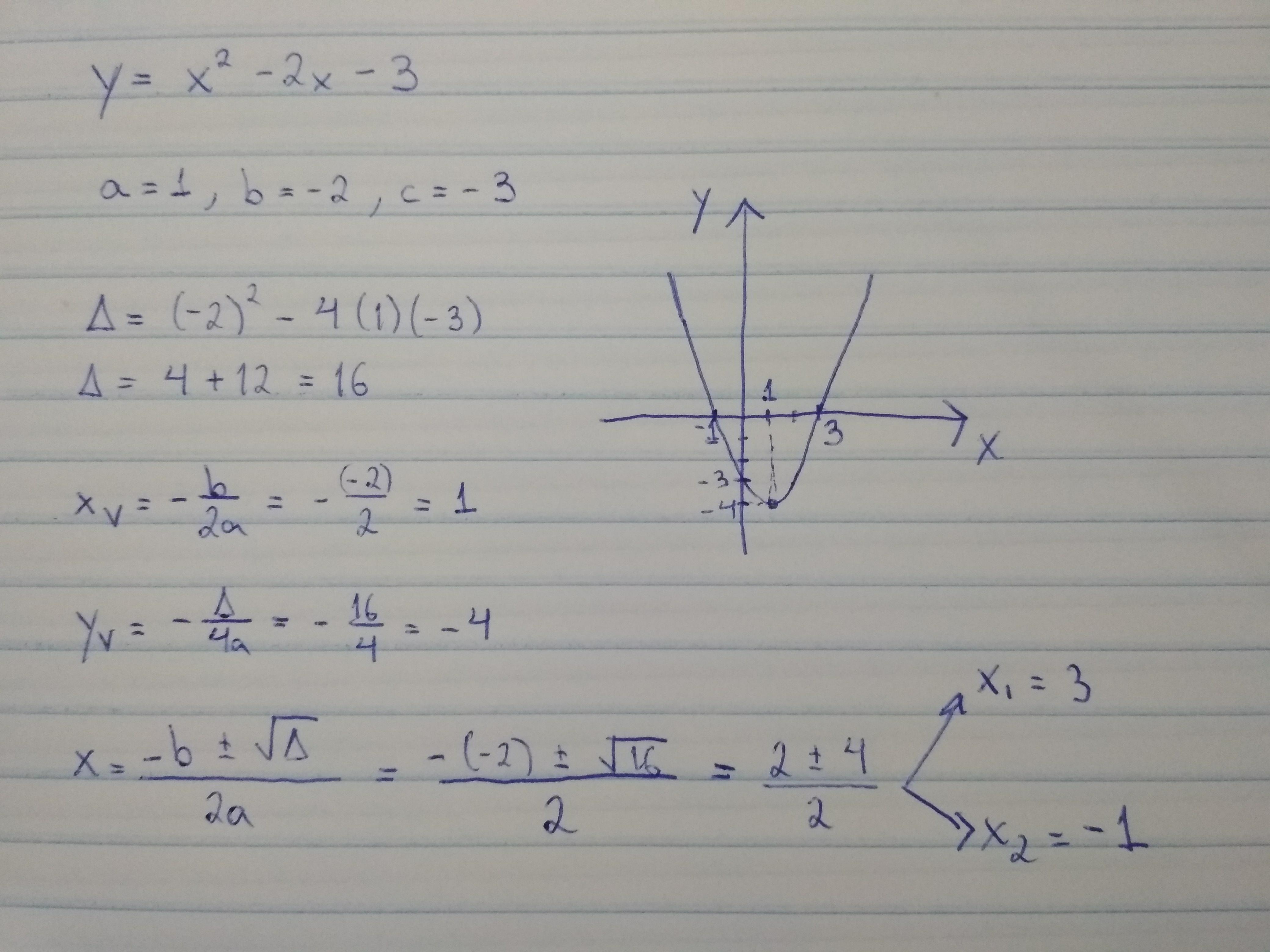 Dada A Função Yx² 2x 3 Represente A Em Grafico E Faça Sua Análise