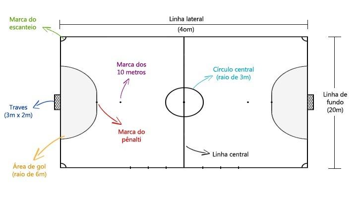 4f7e295fce9b3 O que é linha lateral do futsal  E para que serve  - Brainly.com.br