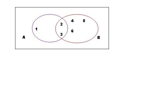 Faa o diagrama dos conjuntos a123 e b 23456 brainly baixar bmp ccuart Choice Image