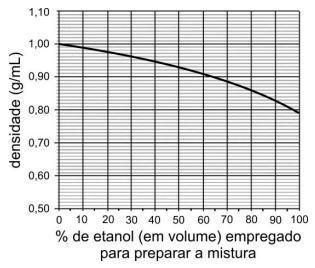 Água e etanol misturam-se completamente, em quaisquer proporções ... 360c669540