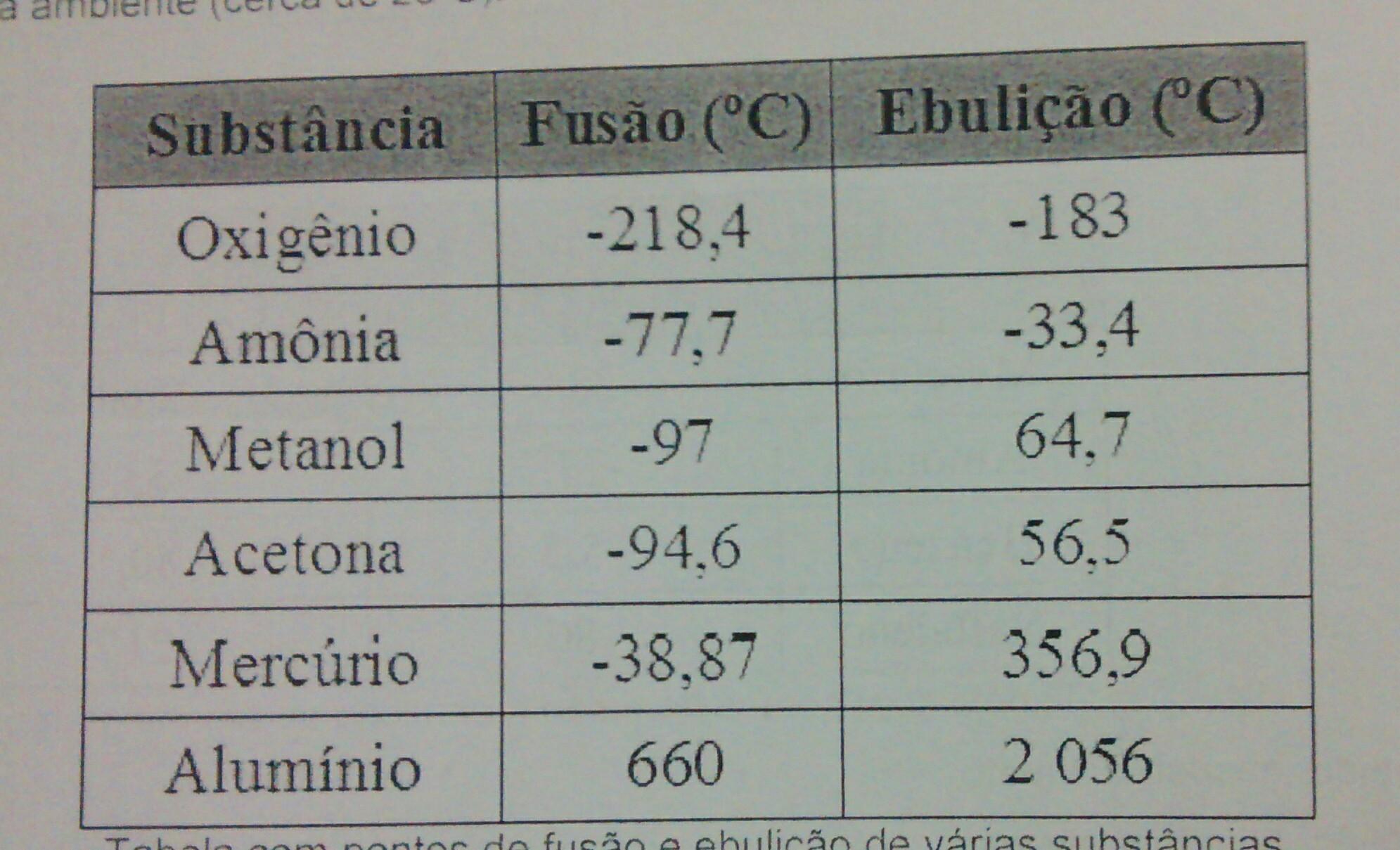 3. a tabela a seguir traz os pontos de fusão e ebulição