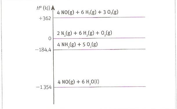 Com base neste diagrama de entalpia calcule o h da reao 4 nh baixar jpg ccuart Gallery