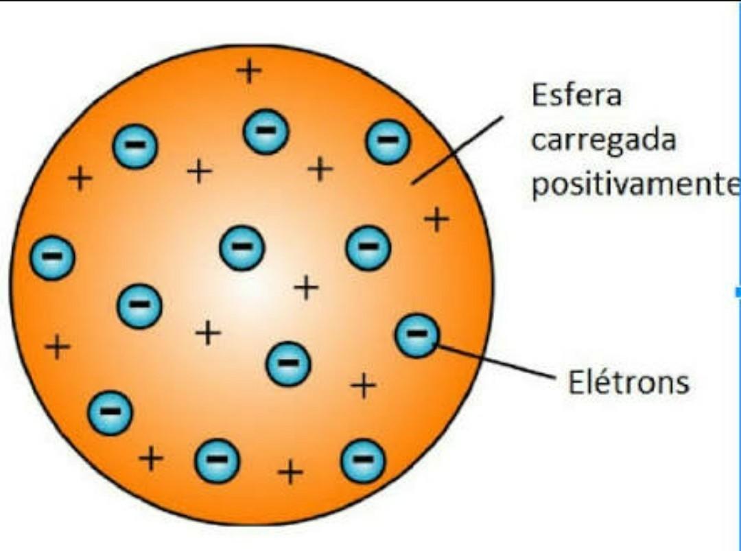 Como representar o modelo atômico de thomson?Pode ser em ...