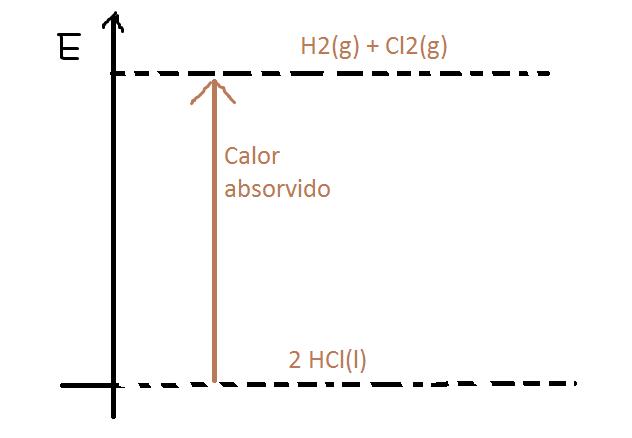 Como construir um diagrama de entalpia 2hcl h2gcl2g 1846 kj baixar png ccuart Gallery