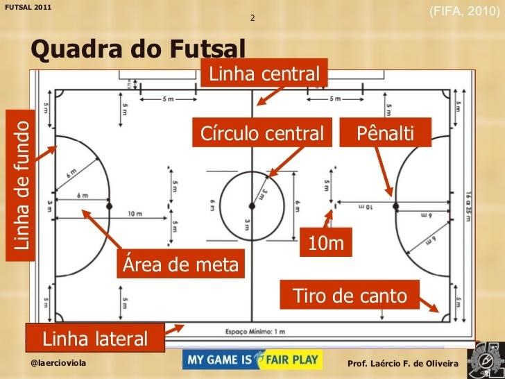 f26b5f4a4facb eu preciso do nome de cada lado da quadra de futsal - Brainly.com.br