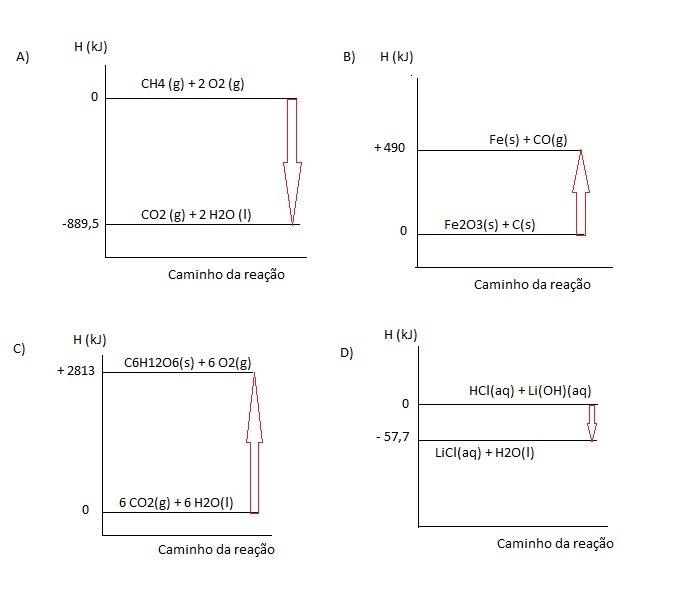 Represente por diagrama de entalpia cada uma das reaes a ch4 g baixar png ccuart Gallery