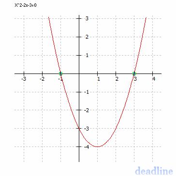 Construir O Gráfico De Uma Função Quadrática Fxx2 2x 3 Brainly