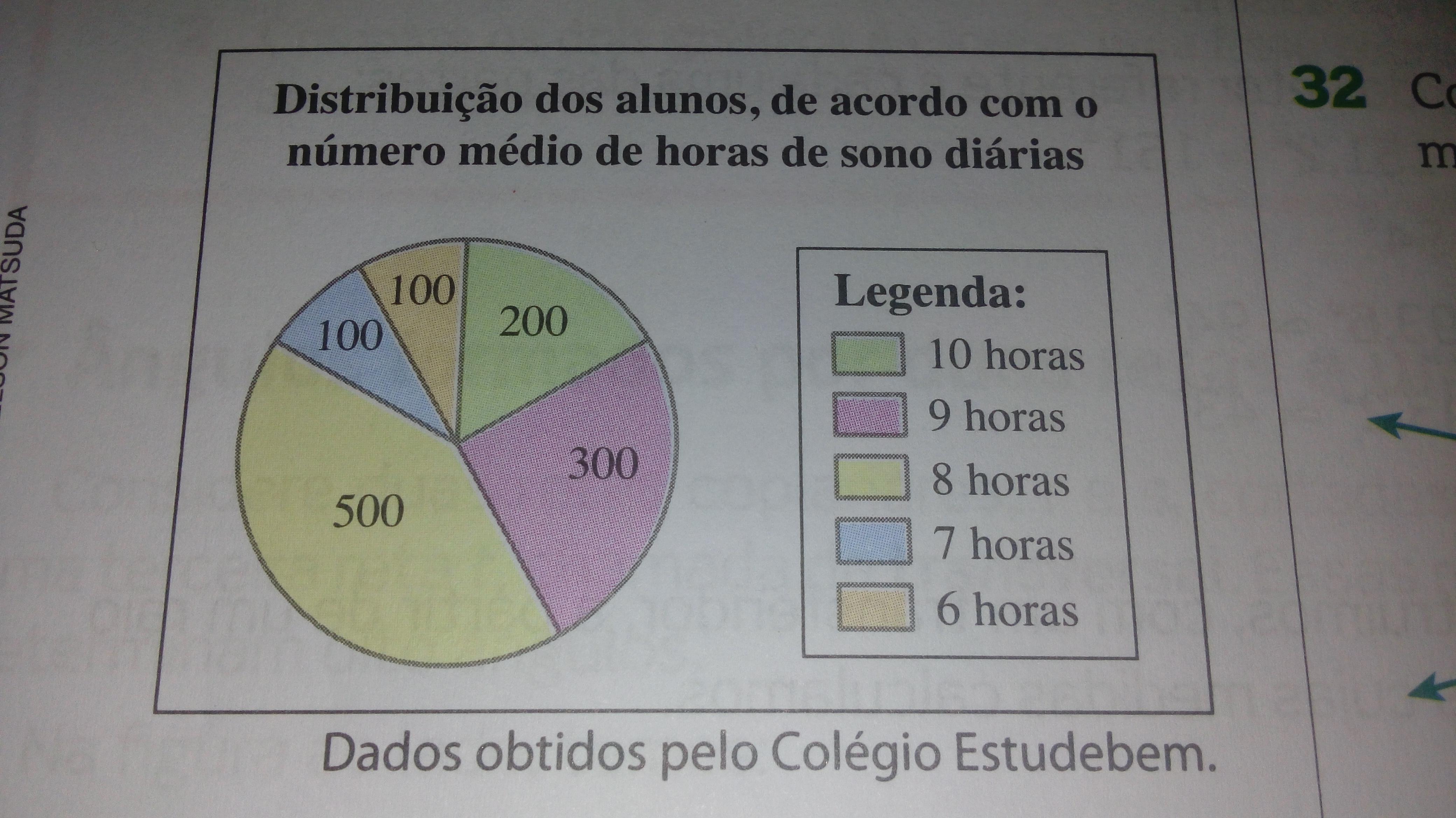 d classifique os ângulos de cada setor como reto agudo ou obtuso