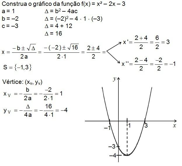 Como Fazer O Grafico Com A Funçao F X X² 2x 3 Que Tenha 3