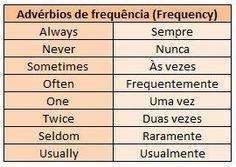 Reescreva as sentenças em inglês, coloque os adverbios de frequência no  lugar correto de acordo - Brainly.com.br