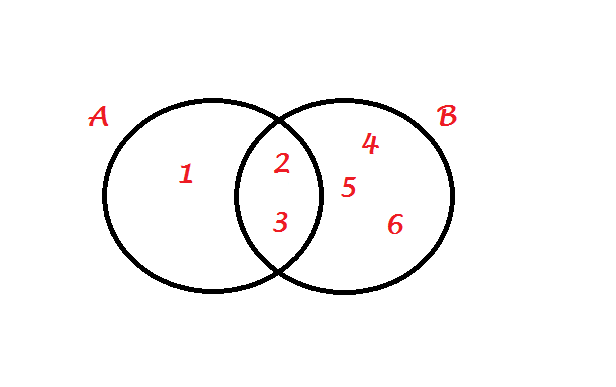1 faa o diagrama dos conjuntos a 1 2 3 e b 2 3 4 5 6 baixar png ccuart Gallery