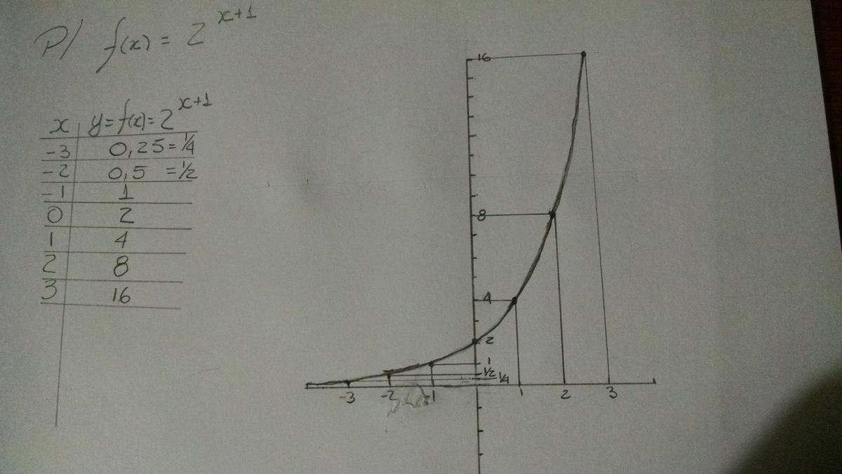 ESBOCE O GRÁFICO DA FUNÇÃO EXPONENCIAL f(x) = 2^x+1 (2 ...
