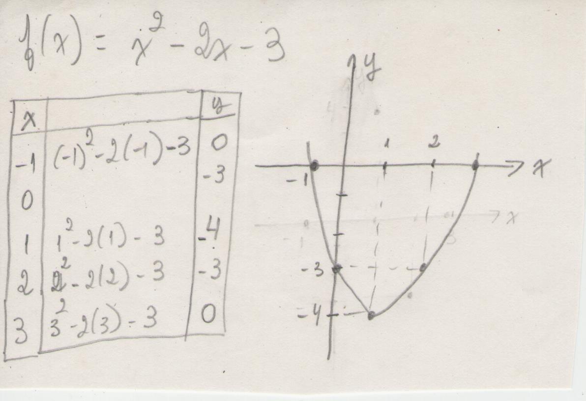 Esboce O Gráfico Da Função Fx X² 2x 3 X 1 0 1 2 3y