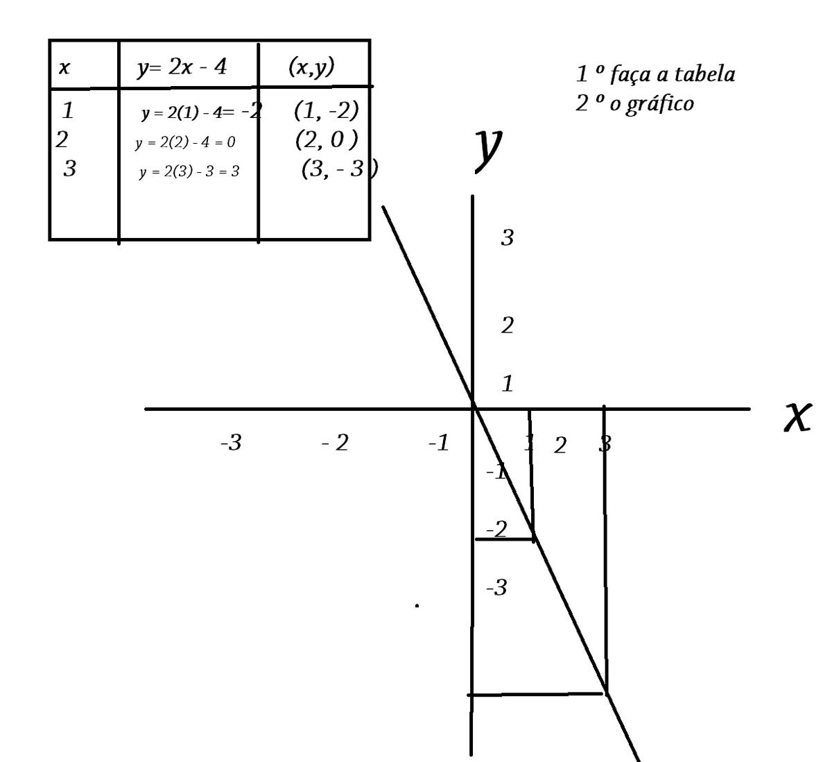 F x 4x