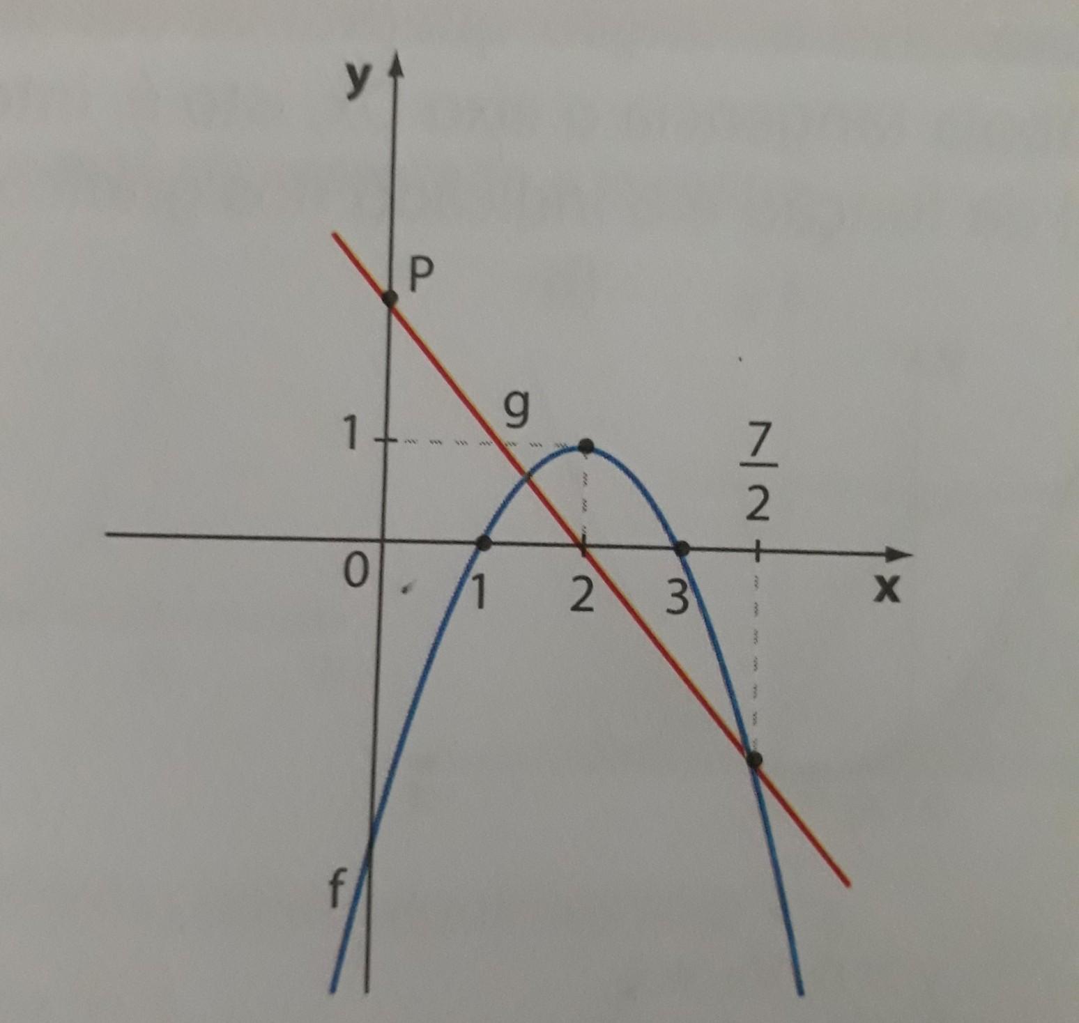 A figura a seguir mostra os grficos de duas funes f e ga a figura a seguir mostra os grficos de duas funes f e g a usando a forma fatorada obtenha a lei que define f b qual a lei que define g c ccuart Choice Image