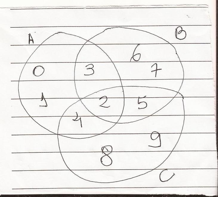 1 observe o diagrama e responda quais os elementos dos conjuntos baixar jpg ccuart Gallery