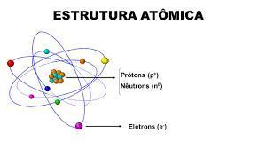 Como é A Estrutura Atômica Explique Com Detalhes
