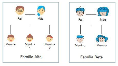 Analisando-se a genealogia das famílias Alfa e Beta, observa-se que na  família Alfa apenas a mãe tem cabelos azuis, enquanto na família Beta todos  têm ... c6591a6194