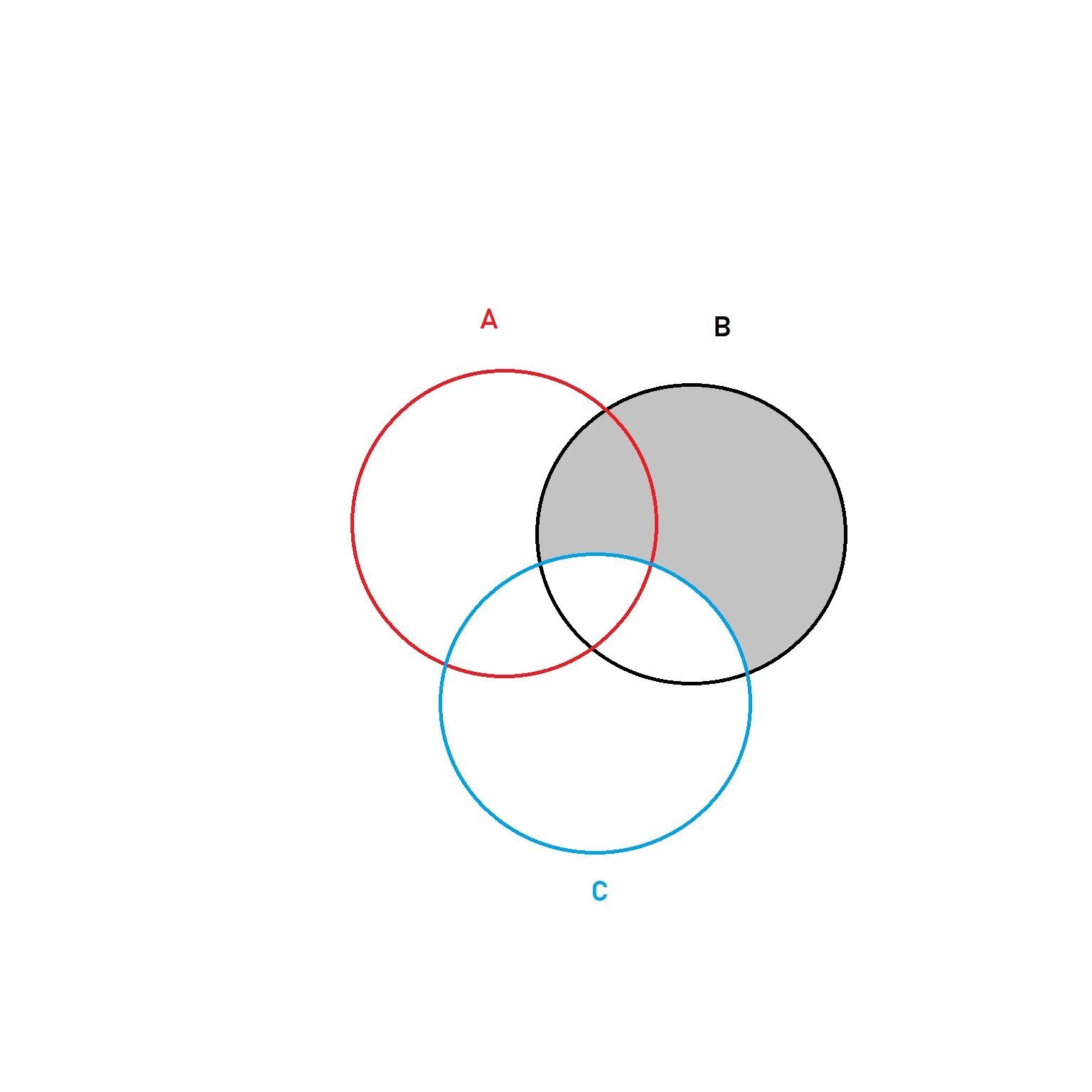 Copie o diagrama ao lado no caderno e hachure os conjuntos fazendo 49 ccuart Image collections