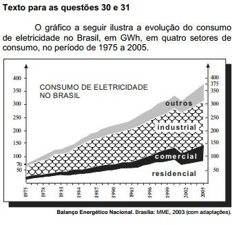O gráfico a seguir ilustra a evolução do consumo de eletricidade no ... e58f7be48f