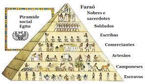 Desenho De Piramide Da Sociedade Do Egito Antigo Brainly Com Br