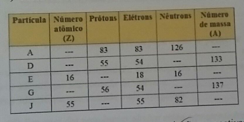 exercicios sobre isotopos isobaros isotonos e isoeletronicos pdf