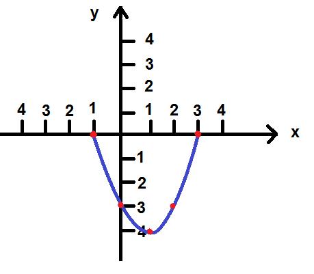 Construa O Gráfico Da Função Fx X² 2x 3 Brainlycombr